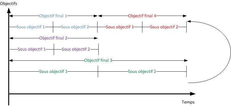 instructions-paralleles-avec-report